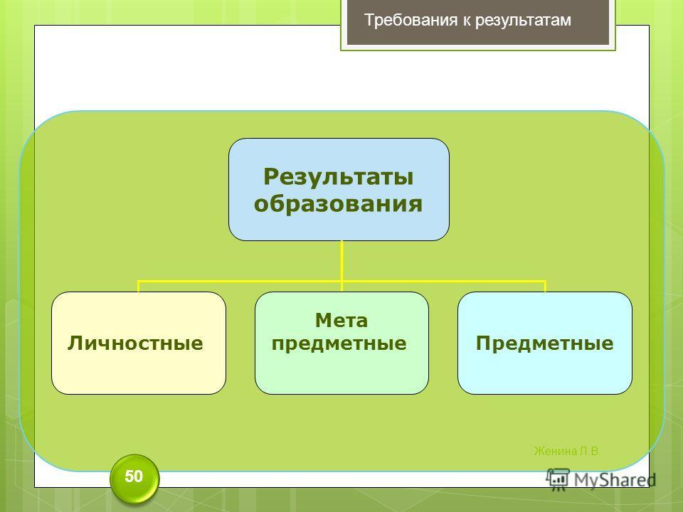 Результаты образования ЛичностныеПредметные Мета предметные Требования к результатам 50 Женина Л.В.