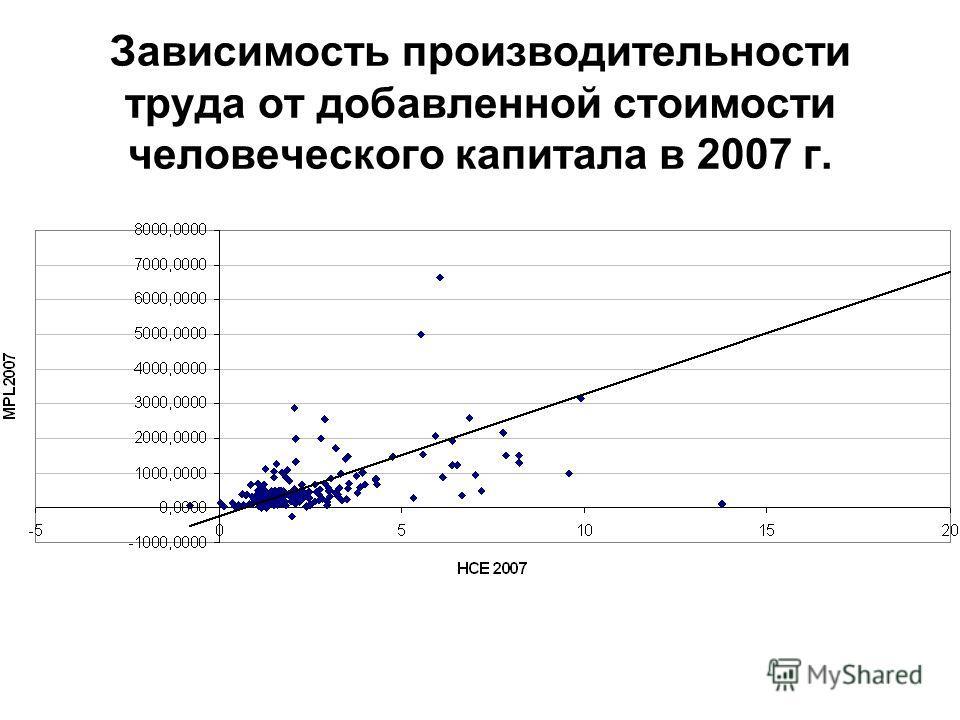 Зависимость производительности труда от добавленной стоимости человеческого капитала в 2007 г.