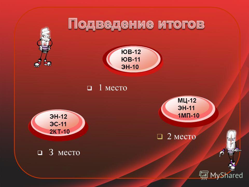 З место 1 место 2 место ЮВ-12 ЮВ-11 ЭН-10 МЦ-12 ЭН-11 1МП-10 ЭН-12 ЭС-11 2КТ-10