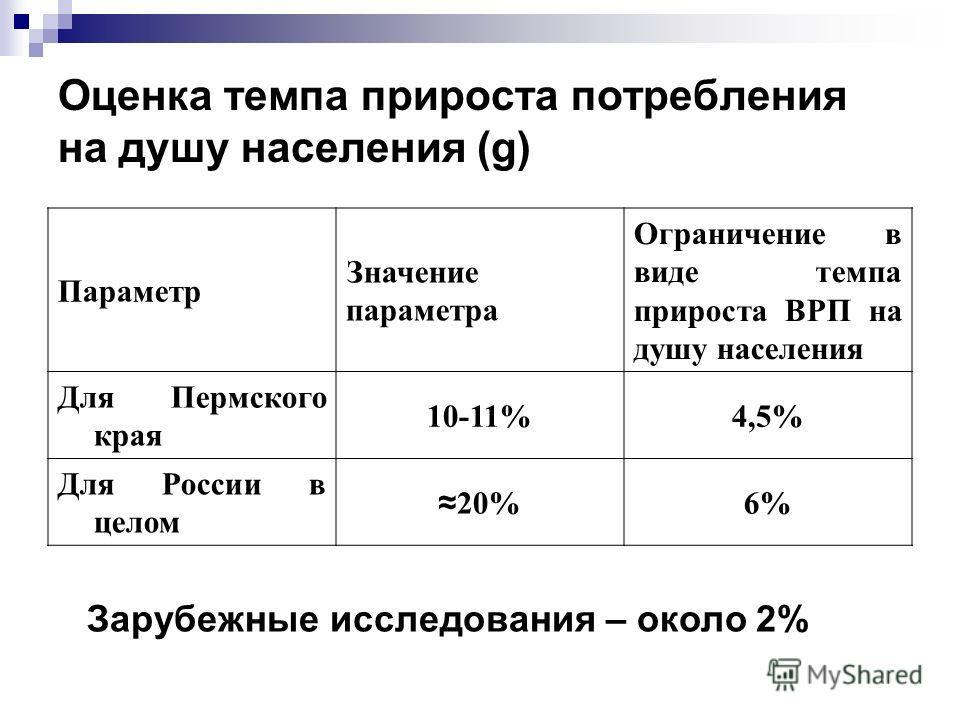 Оценка темпа прироста потребления на душу населения (g) Параметр Значение параметра Ограничение в виде темпа прироста ВРП на душу населения Для Пермского края 10-11%4,5% Для России в целом 20% 6% Зарубежные исследования – около 2%