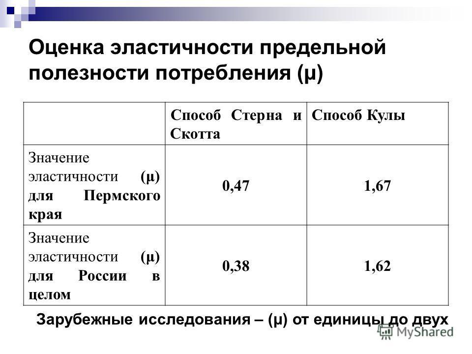 Оценка эластичности предельной полезности потребления (μ) Способ Стерна и Скотта Способ Кулы Значение эластичности (μ) для Пермского края 0,471,67 Значение эластичности (μ) для России в целом 0,381,62 Зарубежные исследования – (μ) от единицы до двух