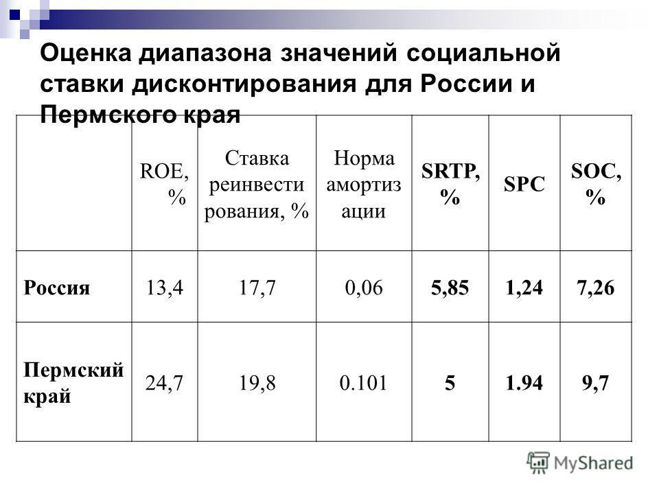 Оценка диапазона значений социальной ставки дисконтирования для России и Пермского края ROE, % Ставка реинвести рования, % Норма амортиз ации SRTP, % SPC SOC, % Россия13,417,70,065,851,247,26 Пермский край 24,719,80.10151.949,7