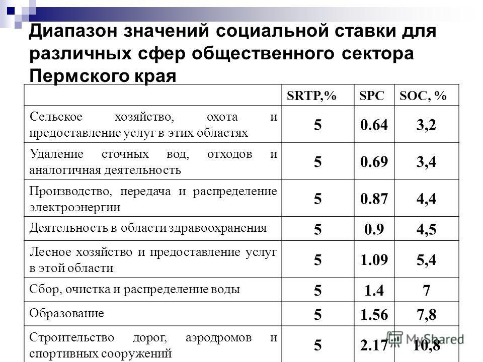 Диапазон значений социальной ставки для различных сфер общественного сектора Пермского края SRTP,%SPCSOC, % Сельское хозяйство, охота и предоставление услуг в этих областях 50.643,2 Удаление сточных вод, отходов и аналогичная деятельность 50.693,4 Пр