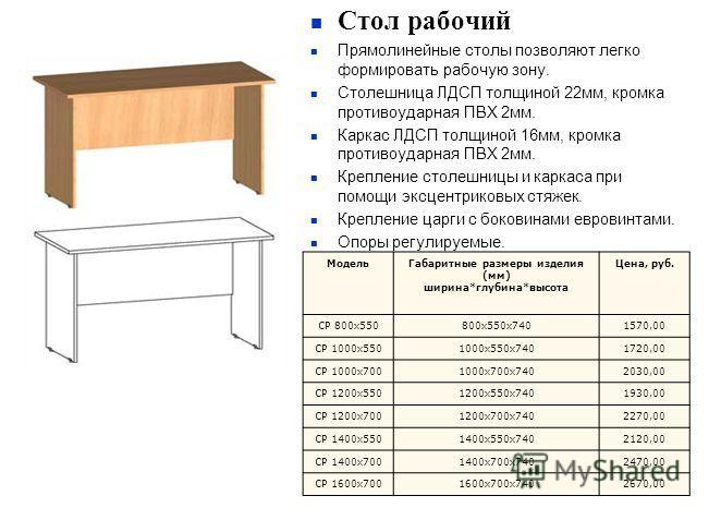 Стол рабочий Прямолинейные столы позволяют легко формировать рабочую зону. Столешница ЛДСП толщиной 22мм, кромка противоударная ПВХ 2мм. Каркас ЛДСП толщиной 16мм, кромка противоударная ПВХ 2мм. Крепление столешницы и каркаса при помощи эксцентриковы