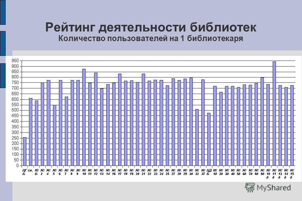 Рейтинг деятельности библиотек Количество пользователей на 1 библиотекаря