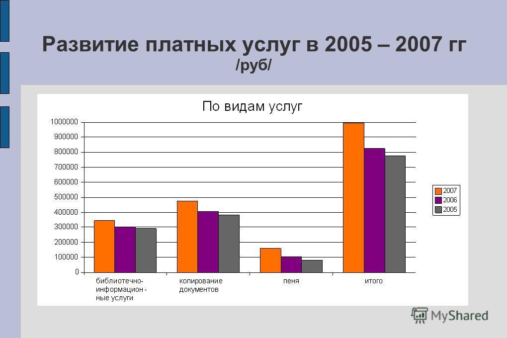 Развитие платных услуг в 2005 – 2007 гг /руб/