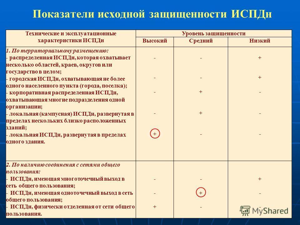 Показатели исходной защищенности ИСПДн Технические и эксплуатационные характеристики ИСПДн Уровень защищенности ВысокийСреднийНизкий 1. По территориальному размещению: - распределенная ИСПДн, которая охватывает несколько областей, краев, округов или
