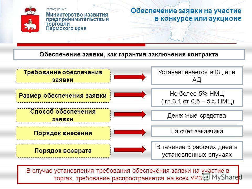 Сроки возврата обеспечения заявки на участие в конкурсе по 44 фз