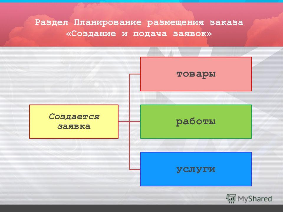 Раздел Планирование размещения заказа «Создание и подача заявок» Создается заявка товары работы услуги