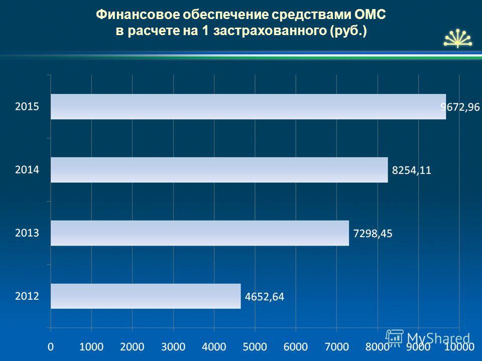Финансовое обеспечение средствами ОМС в расчете на 1 застрахованного (руб.)
