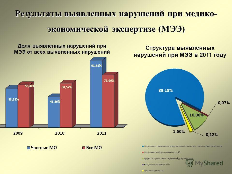 Результаты выявленных нарушений при медико- экономической экспертизе (МЭЭ) Доля выявленных нарушений при МЭЭ от всех выявленных нарушений Структура выявленных нарушений при МЭЭ в 2011 году