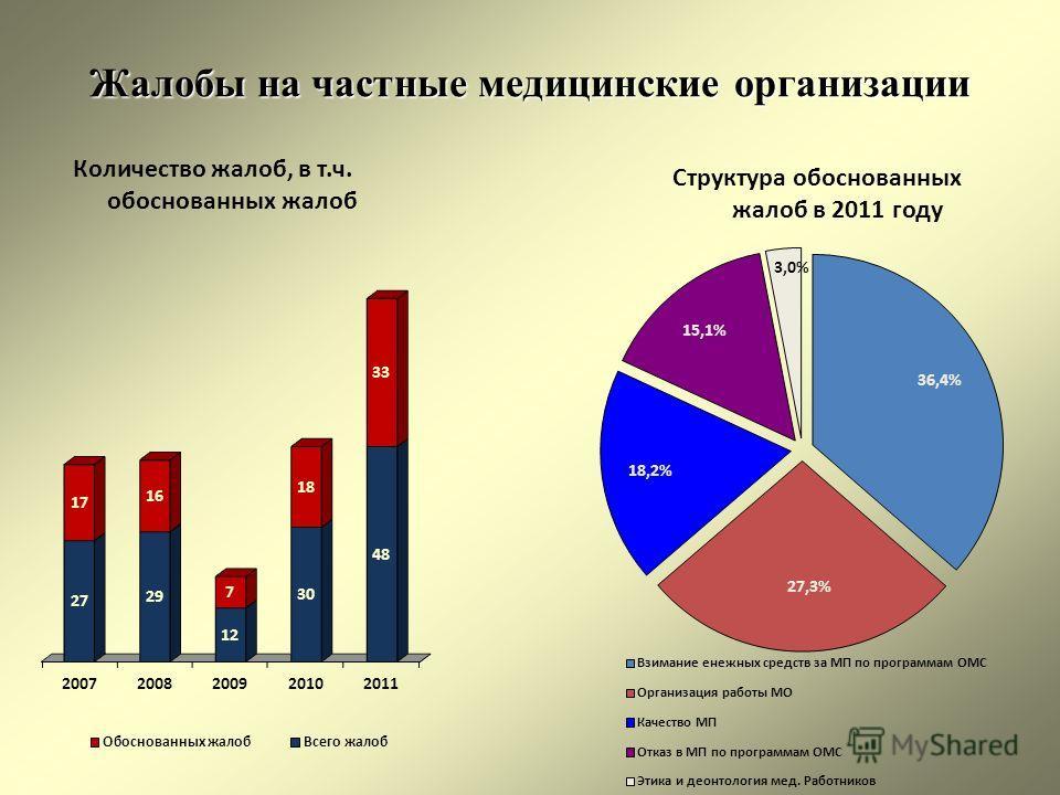 Жалобы на частные медицинские организации Количество жалоб, в т.ч. обоснованных жалоб Структура обоснованных жалоб в 2011 году