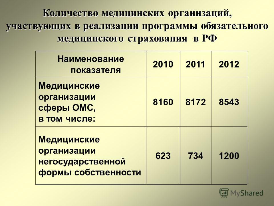 Количество медицинских организаций, участвующих в реализации программы обязательного медицинского страхования в РФ Наименование показателя 201020112012 Медицинские организации сферы ОМС, в том числе: 816081728543 Медицинские организации негосударстве
