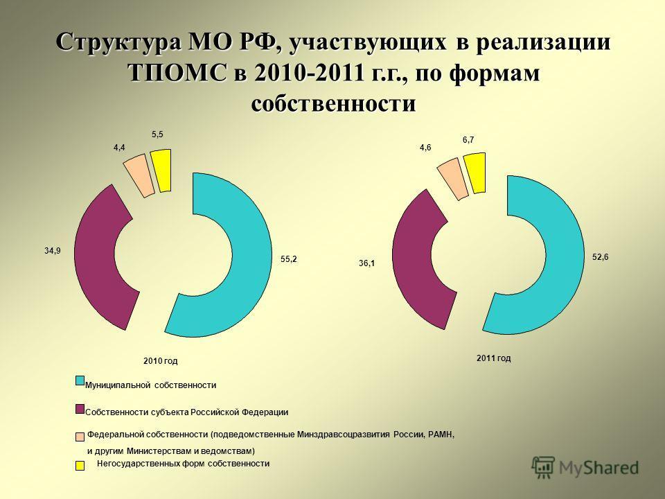 Структура МО РФ, участвующих в реализации ТПОМС в 2010-2011 г.г., по формам собственности 2010 год 34,9 5,5 55,2 4,4 2011 год 6,7 4,6 36,1 52,6 Муниципальной собственности Собственности субъекта Российской Федерации Федеральной собственности (подведо