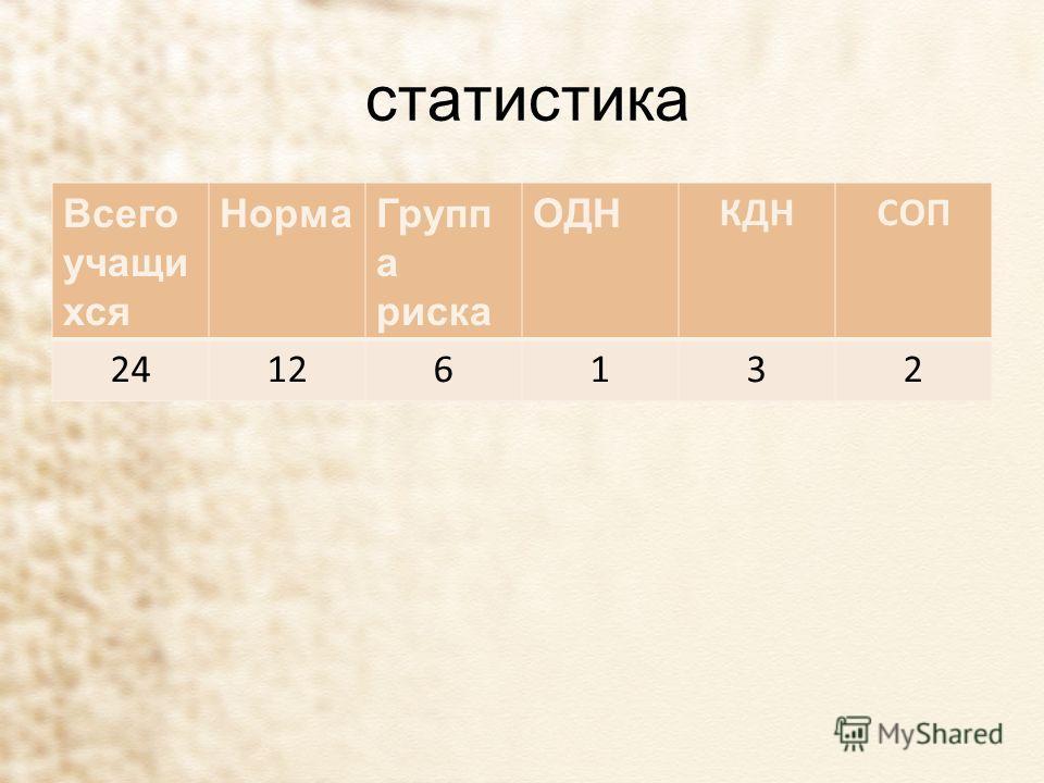 статистика Всего учащи хся НормаГрупп а риска ОДН КДНСОП 24126132