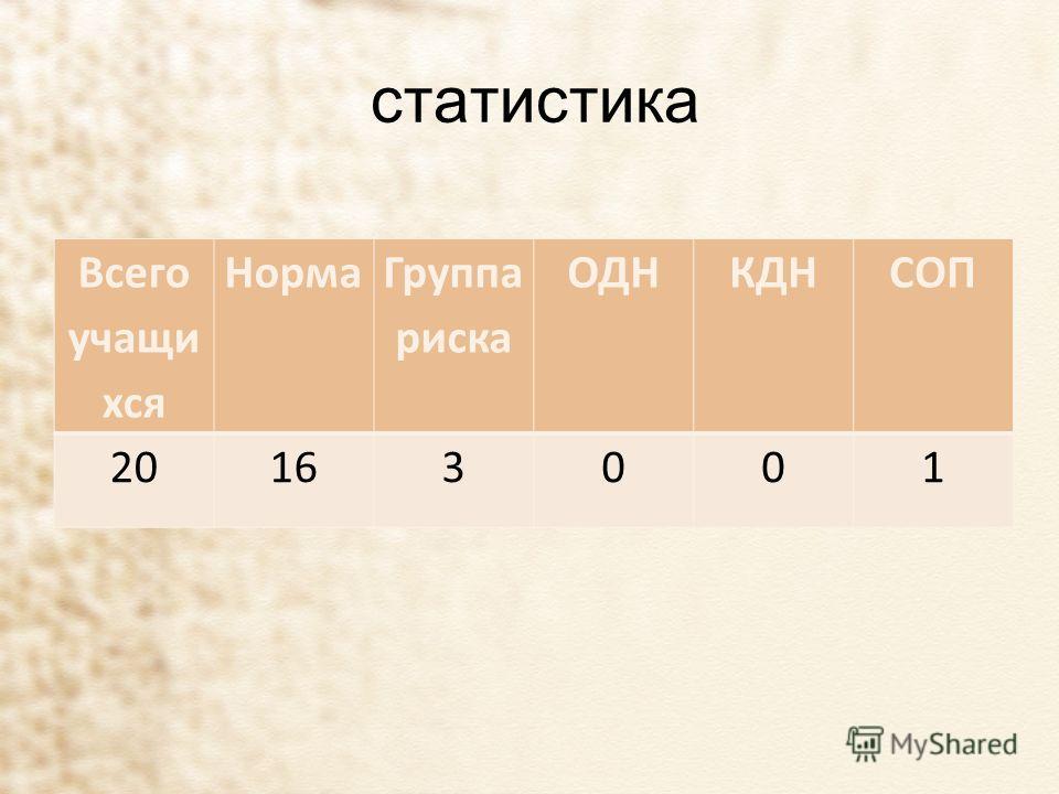 Всего учащи хся Норма Группа риска ОДНКДНСОП 20163001 статистика