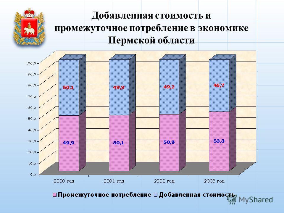 Добавленная стоимость и промежуточное потребление в экономике Пермской области