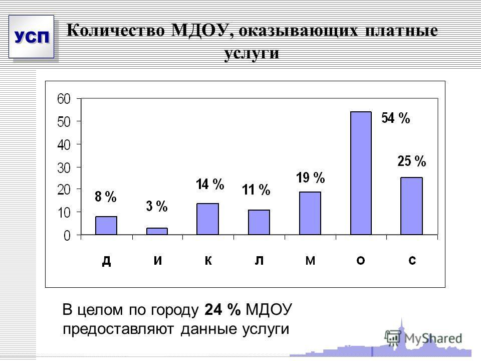 УСП Количество МДОУ, оказывающих платные услуги В целом по городу 24 % МДОУ предоставляют данные услуги