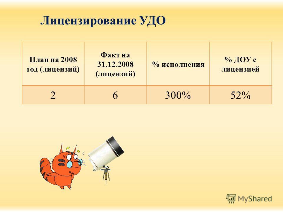 Лицензирование УДО План на 2008 год (лицензий) Факт на 31.12.2008 (лицензий) % исполнения % ДОУ с лицензией 26300%52%