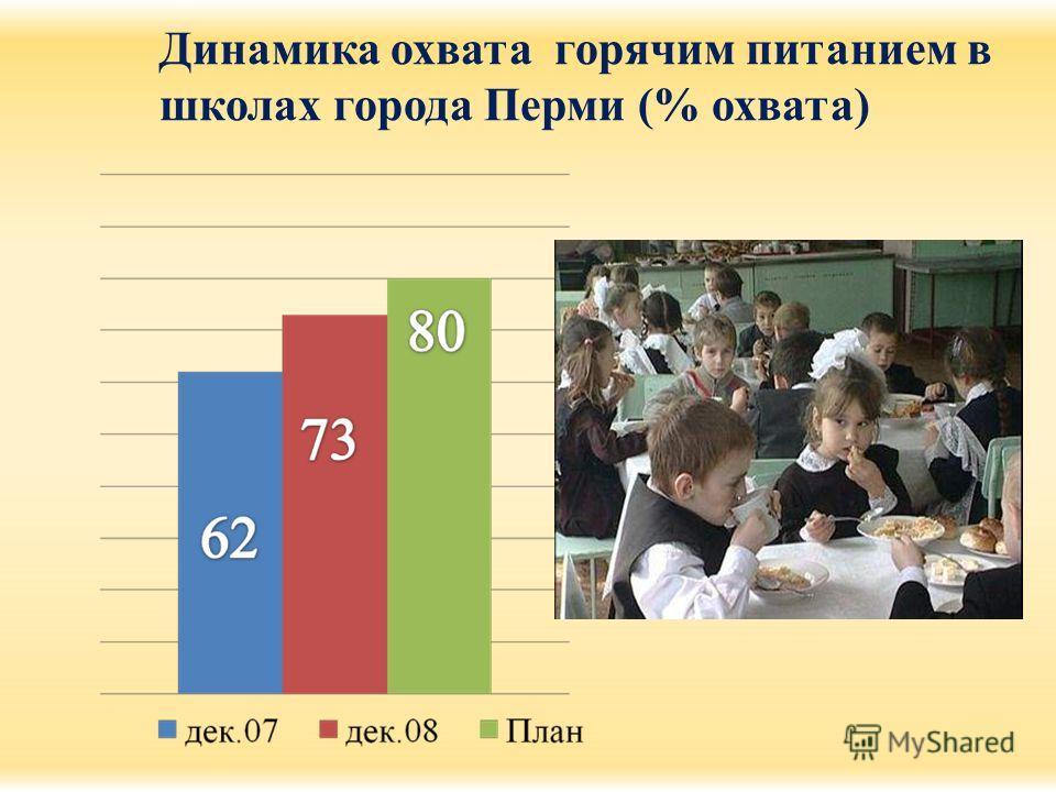 Динамика охвата горячим питанием в школах города Перми (% охвата)