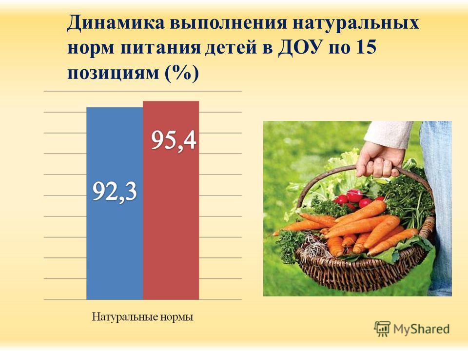 Динамика выполнения натуральных норм питания детей в ДОУ по 15 позициям (%)