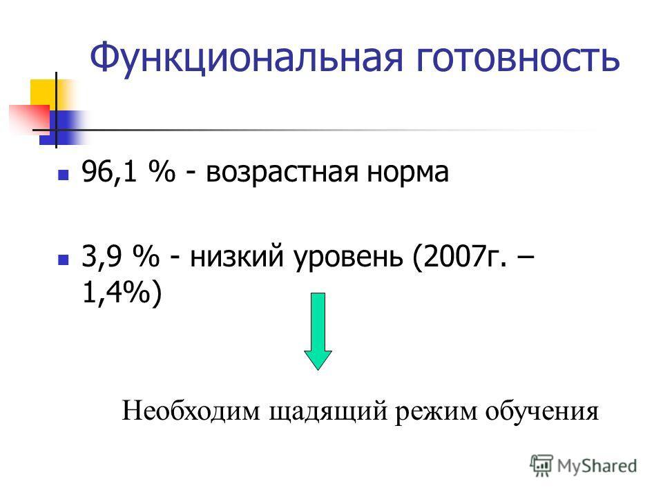 96,1 % - возрастная норма 3,9 % - низкий уровень (2007г. – 1,4%) Функциональная готовность Необходим щадящий режим обучения