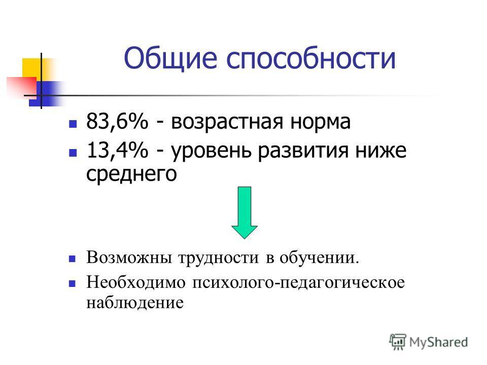 Общие способности 83,6% - возрастная норма 13,4% - уровень развития ниже среднего Возможны трудности в обучении. Необходимо психолого-педагогическое наблюдение