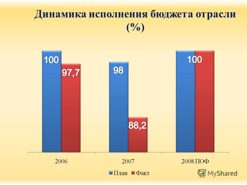 Динамика исполнения бюджета отрасли (%)