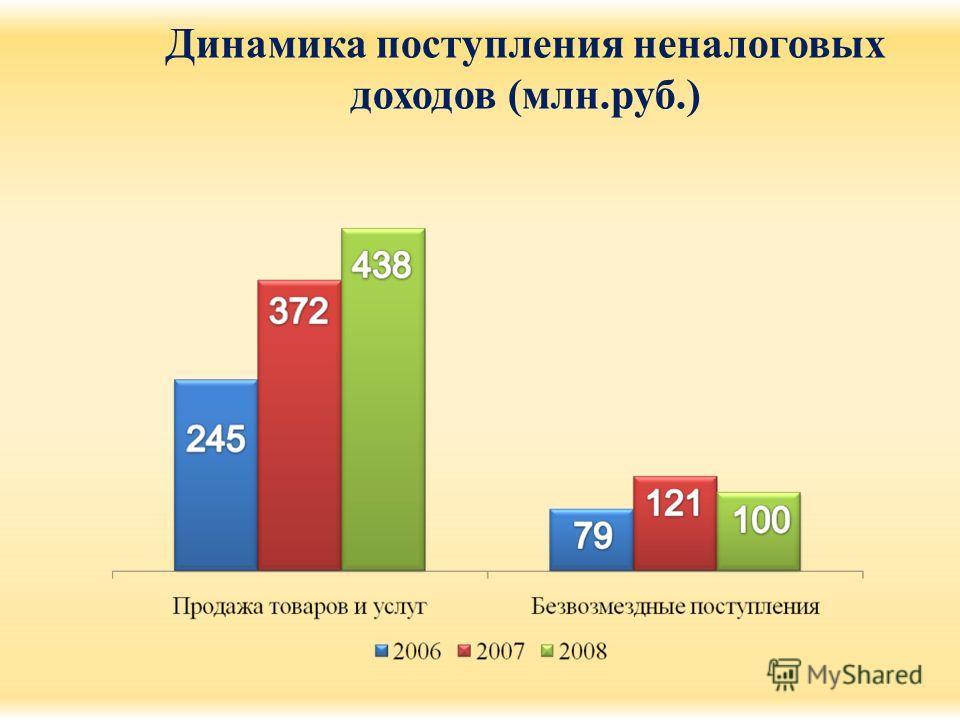 Динамика поступления неналоговых доходов (млн.руб.)