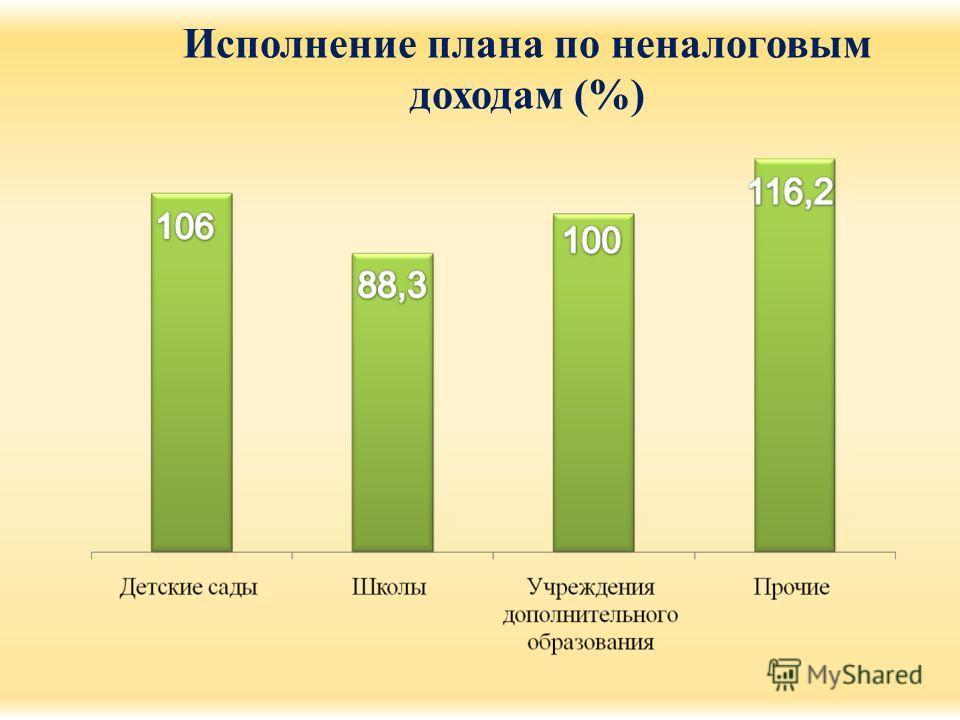 Исполнение плана по неналоговым доходам (%)