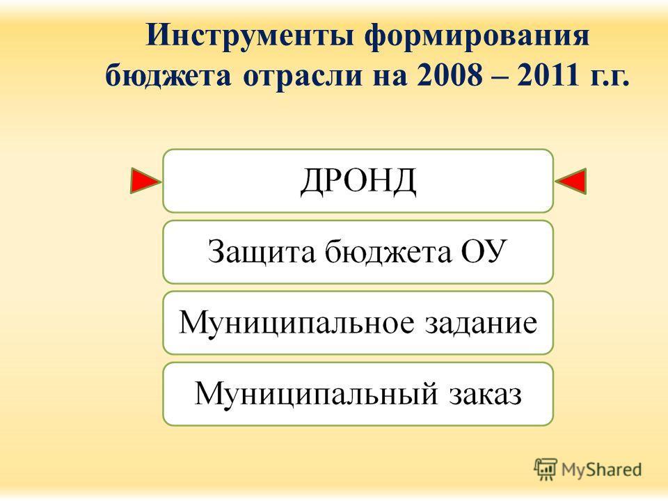 Инструменты формирования бюджета отрасли на 2008 – 2011 г.г.