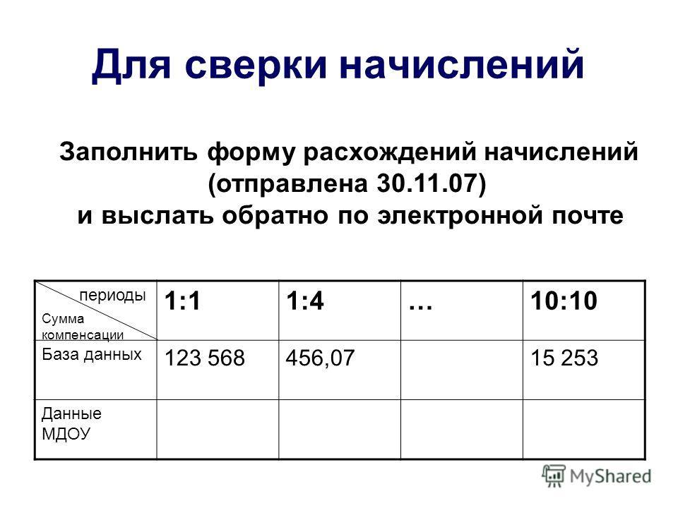 Заполнить форму расхождений начислений (отправлена 30.11.07) и выслать обратно по электронной почте Для сверки начислений 1:11:4…10:10 База данных 123 568456,0715 253 Данные МДОУ периоды Сумма компенсации