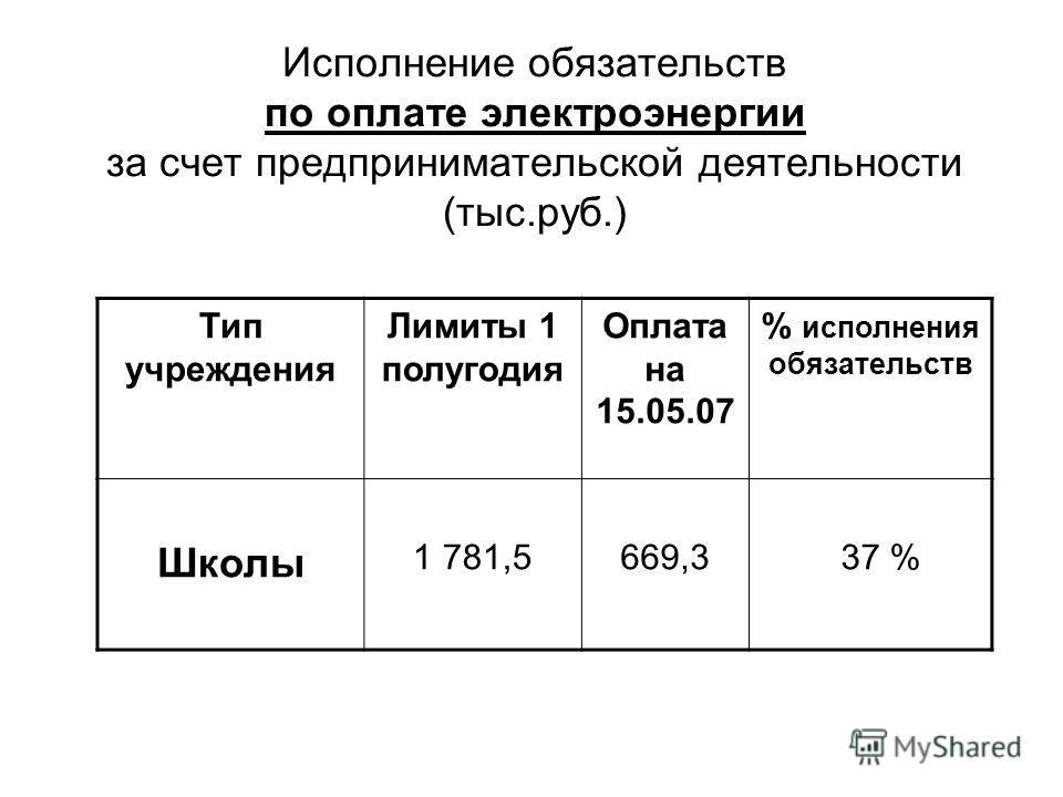 Исполнение обязательств по оплате электроэнергии за счет предпринимательской деятельности (тыс.руб.) Тип учреждения Лимиты 1 полугодия Оплата на 15.05.07 % исполнения обязательств Школы 1 781,5669,3 37 %