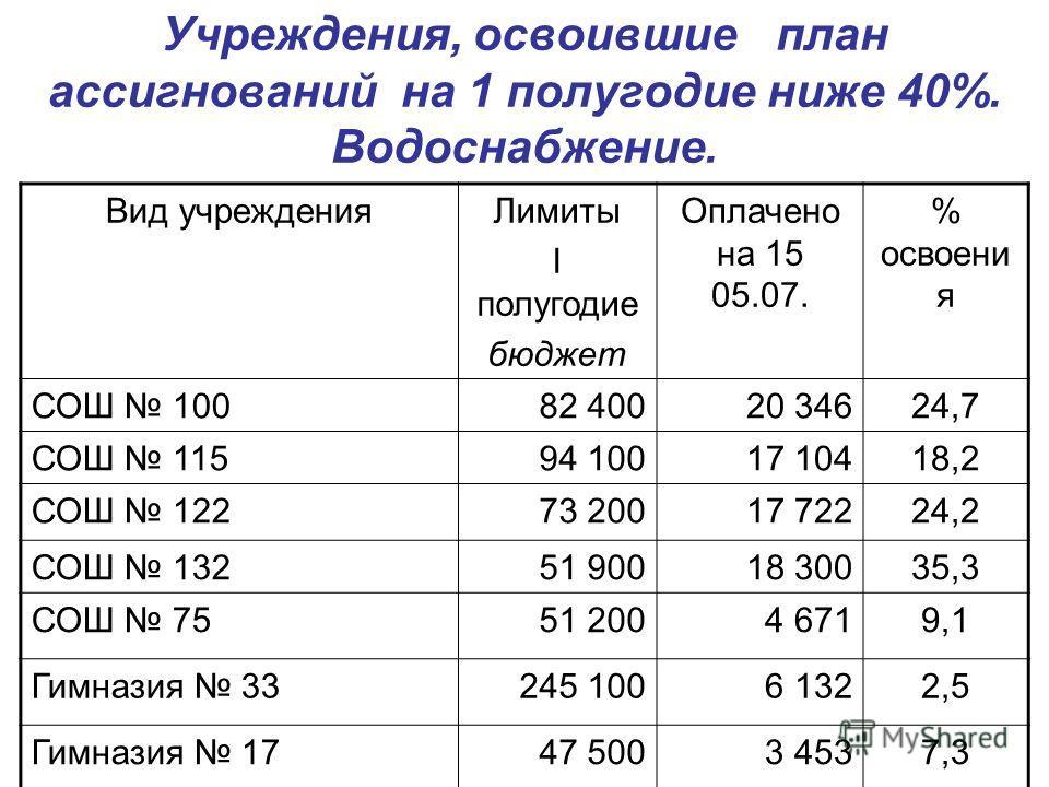 Учреждения, освоившие план ассигнований на 1 полугодие ниже 40%. Водоснабжение. Вид учрежденияЛимиты I полугодие бюджет Оплачено на 15 05.07. % освоени я СОШ 10082 40020 34624,7 СОШ 11594 10017 10418,2 СОШ 12273 20017 72224,2 СОШ 13251 90018 30035,3