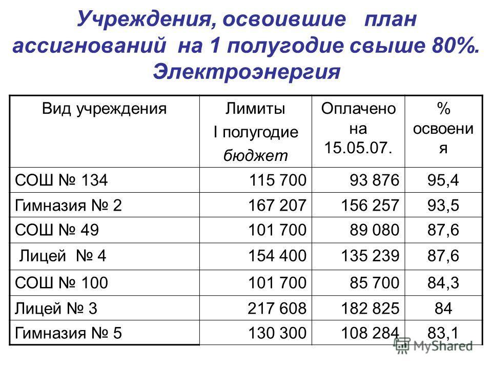 Учреждения, освоившие план ассигнований на 1 полугодие свыше 80%. Электроэнергия Вид учрежденияЛимиты I полугодие бюджет Оплачено на 15.05.07. % освоени я СОШ 134115 70093 87695,4 Гимназия 2167 207156 25793,5 СОШ 49101 70089 08087,6 Лицей 4154 400135