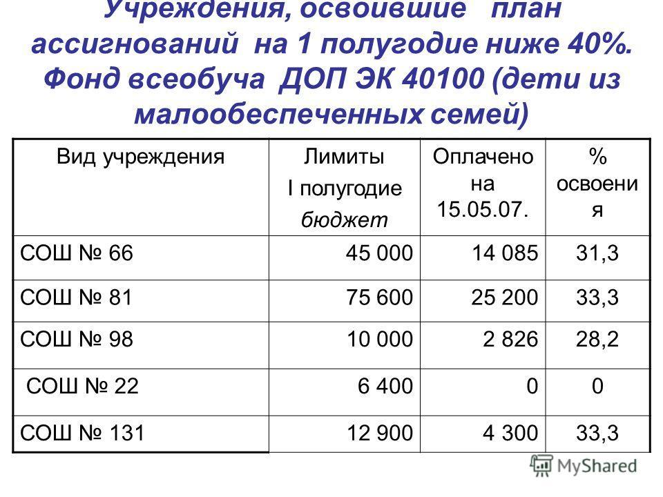 Учреждения, освоившие план ассигнований на 1 полугодие ниже 40%. Фонд всеобуча ДОП ЭК 40100 (дети из малообеспеченных семей) Вид учрежденияЛимиты I полугодие бюджет Оплачено на 15.05.07. % освоени я СОШ 6645 00014 08531,3 СОШ 8175 60025 20033,3 СОШ 9