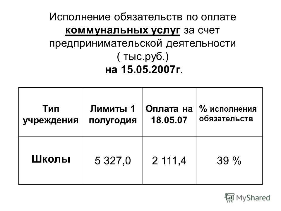 Исполнение обязательств по оплате коммунальных услуг за счет предпринимательской деятельности ( тыс.руб.) на 15.05.2007г. Тип учреждения Лимиты 1 полугодия Оплата на 18.05.07 % исполнения обязательств Школы 5 327,02 111,439 %