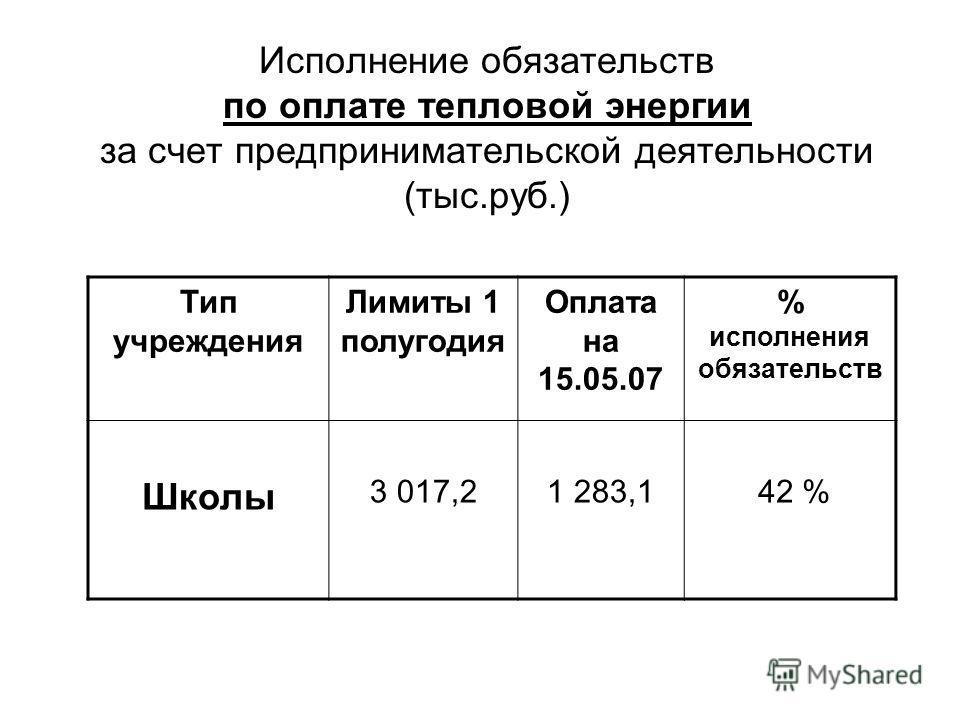 Исполнение обязательств по оплате тепловой энергии за счет предпринимательской деятельности (тыс.руб.) Тип учреждения Лимиты 1 полугодия Оплата на 15.05.07 % исполнения обязательств Школы 3 017,21 283,1 42 %