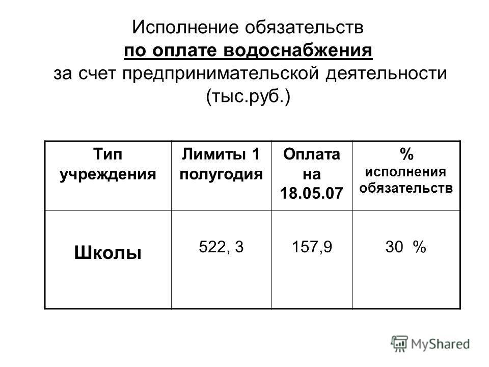 Исполнение обязательств по оплате водоснабжения за счет предпринимательской деятельности (тыс.руб.) Тип учреждения Лимиты 1 полугодия Оплата на 18.05.07 % исполнения обязательств Школы 522, 3157,930 %
