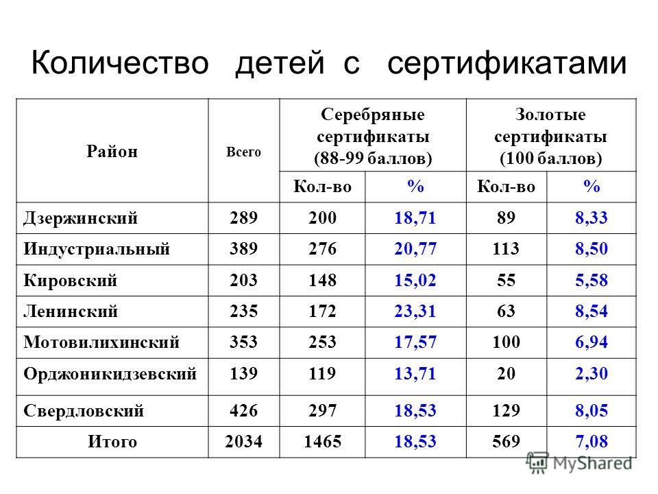 Количество детей с сертификатами Район Всего Серебряные сертификаты (88-99 баллов) Золотые сертификаты (100 баллов) Кол-во% % Дзержинский28920018,71898,33 Индустриальный38927620,771138,50 Кировский20314815,02555,58 Ленинский23517223,31638,54 Мотовили