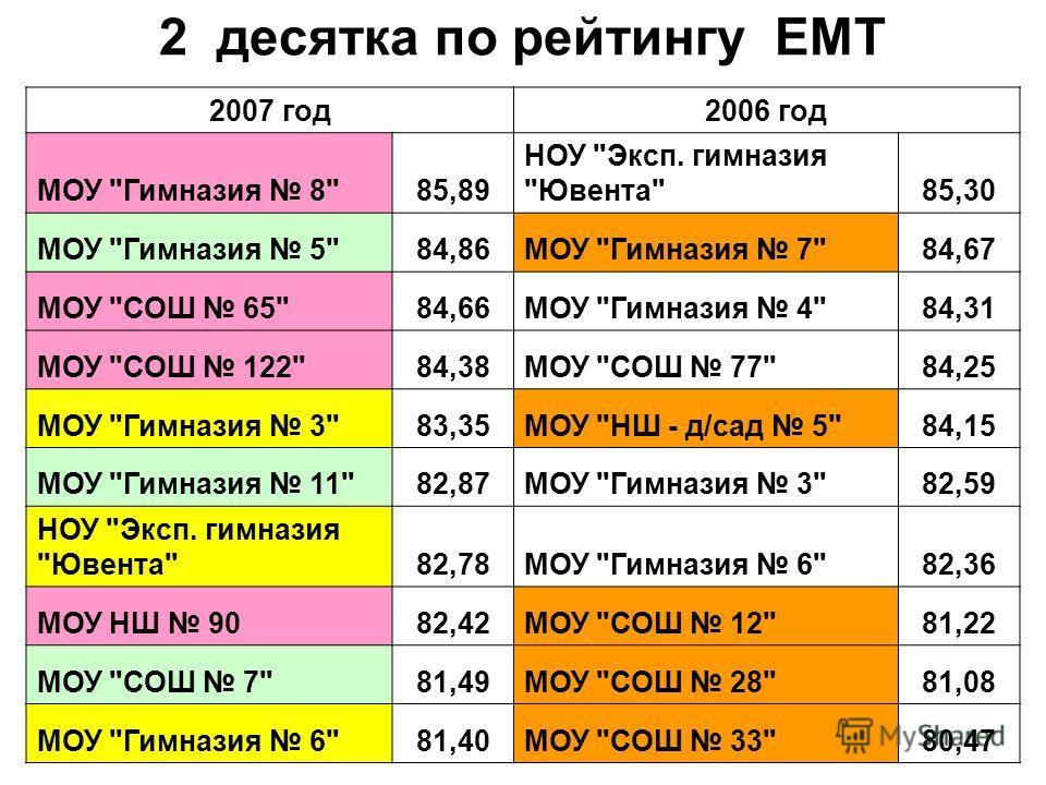2 десятка по рейтингу ЕМТ 2007 год2006 год МОУ