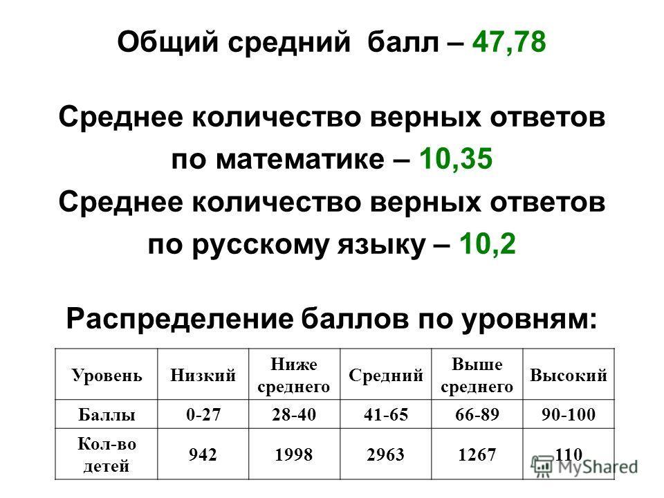 Общий средний балл – 47,78 Среднее количество верных ответов по математике – 10,35 Среднее количество верных ответов по русскому языку – 10,2 Распределение баллов по уровням: УровеньНизкий Ниже среднего Средний Выше среднего Высокий Баллы0-2728-4041-