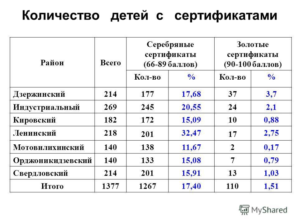 Количество детей с сертификатами РайонВсего Серебряные сертификаты (66-89 баллов) Золотые сертификаты (90-100 баллов) Кол-во% % Дзержинский214 177 17,68 37 3,7 Индустриальный269 245 20,55 24 2,1 Кировский182 172 15,09 10 0,88 Ленинский218 201 32,47 1