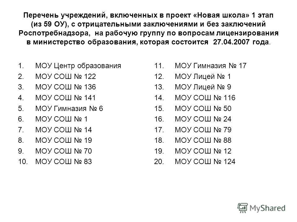 Перечень учреждений, включенных в проект «Новая школа» 1 этап (из 59 ОУ), с отрицательными заключениями и без заключений Роспотребнадзора, на рабочую группу по вопросам лицензирования в министерство образования, которая состоится 27.04.2007 года. 1.М