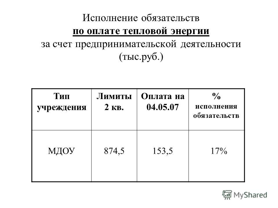 Исполнение обязательств по оплате тепловой энергии за счет предпринимательской деятельности (тыс.руб.) Тип учреждения Лимиты 2 кв. Оплата на 04.05.07 % исполнения обязательств МДОУ874,5153,5 17%