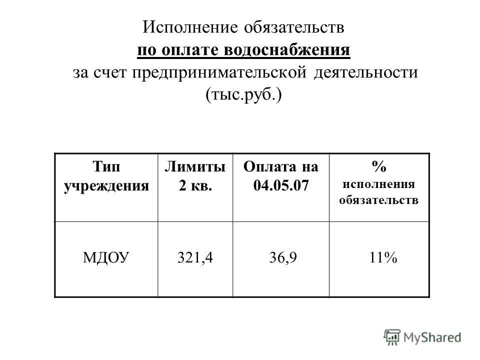 Исполнение обязательств по оплате водоснабжения за счет предпринимательской деятельности (тыс.руб.) Тип учреждения Лимиты 2 кв. Оплата на 04.05.07 % исполнения обязательств МДОУ321,4 36,9 11%