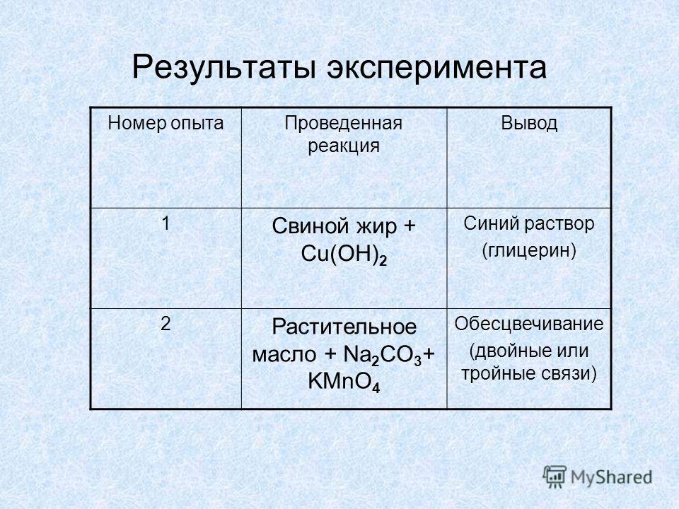 Номер опытаПроведенная реакция Вывод 1 Свиной жир + Cu(ОН) 2 Синий раствор (глицерин) 2 Растительное масло + Na 2 CO 3 + KMnO 4 Обесцвечивание (двойные или тройные связи) Результаты эксперимента