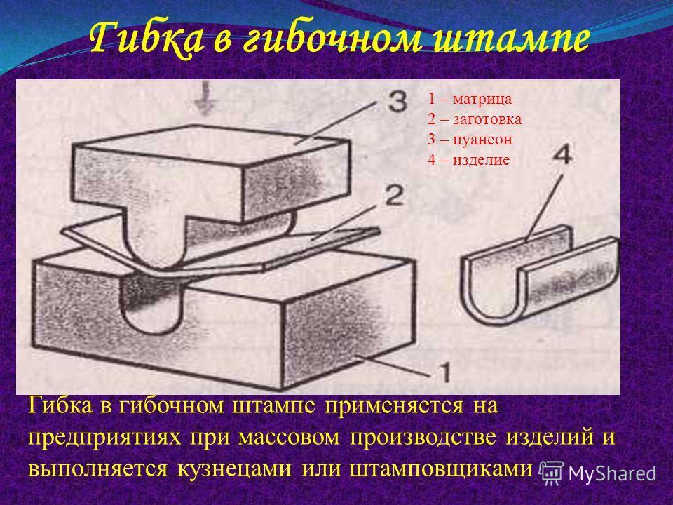 Гибка в гибочном штампе Гибка в гибочном штампе применяется на предприятиях при массовом производстве изделий и выполняется кузнецами или штамповщиками 1 – матрица 2 – заготовка 3 – пуансон 4 – изделие