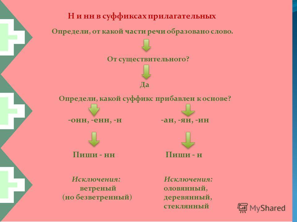 Н и нн в суффиксах прилагательных Определи, от какой части речи образовано слово. От существительного? Да Определи, какой суффикс прибавлен к основе? -онн, -енн, -н-ан, -ян, -ин Пиши - ннПиши - н Исключения: ветреный (но безветренный) Исключения: оло