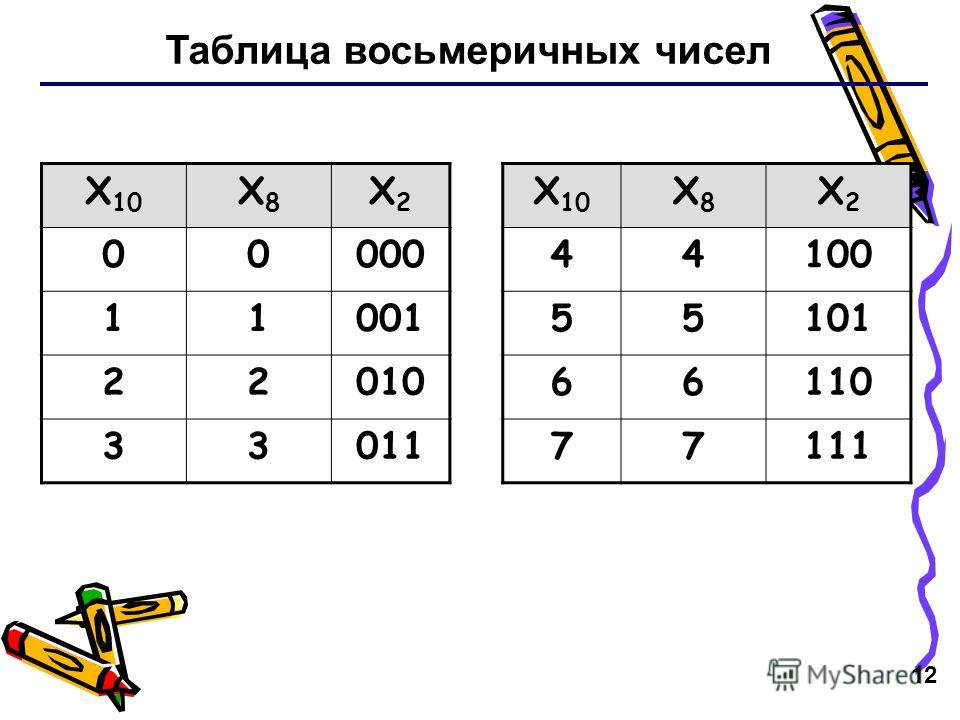 12 Таблица восьмеричных чисел X 10 X8X8 X2X2 X8X8 X2X2 0000044100 1100155101 2201066110 3301177111